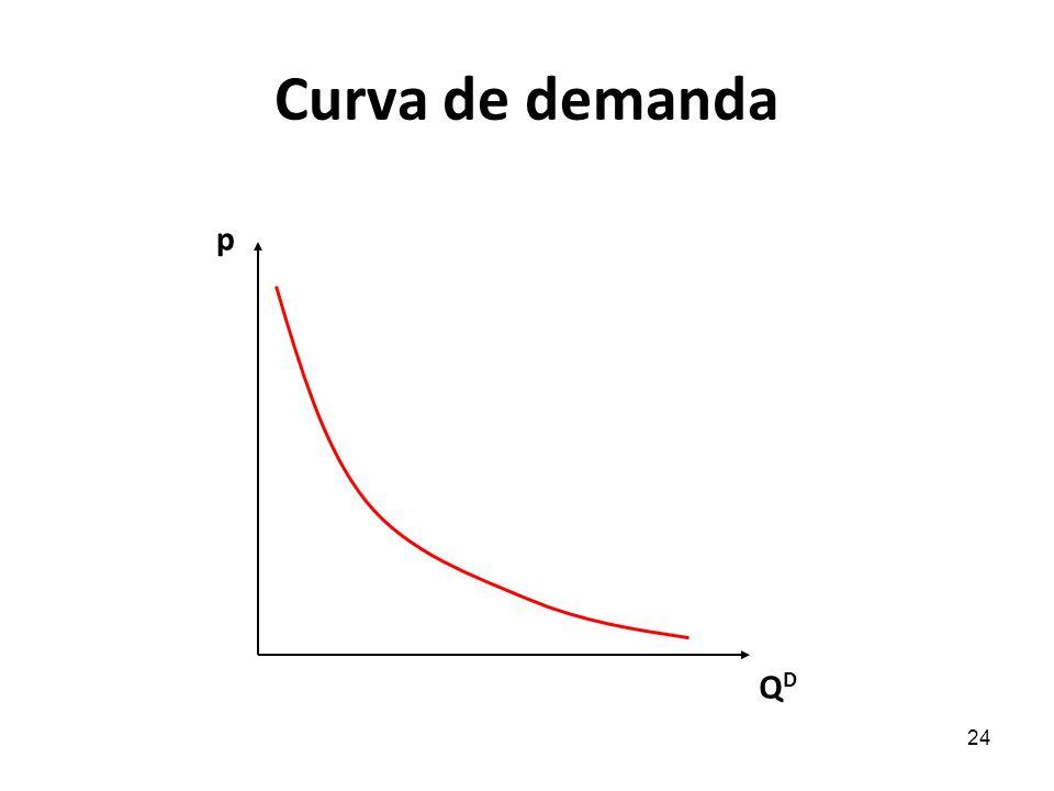 24 Curva de demanda QDQD p