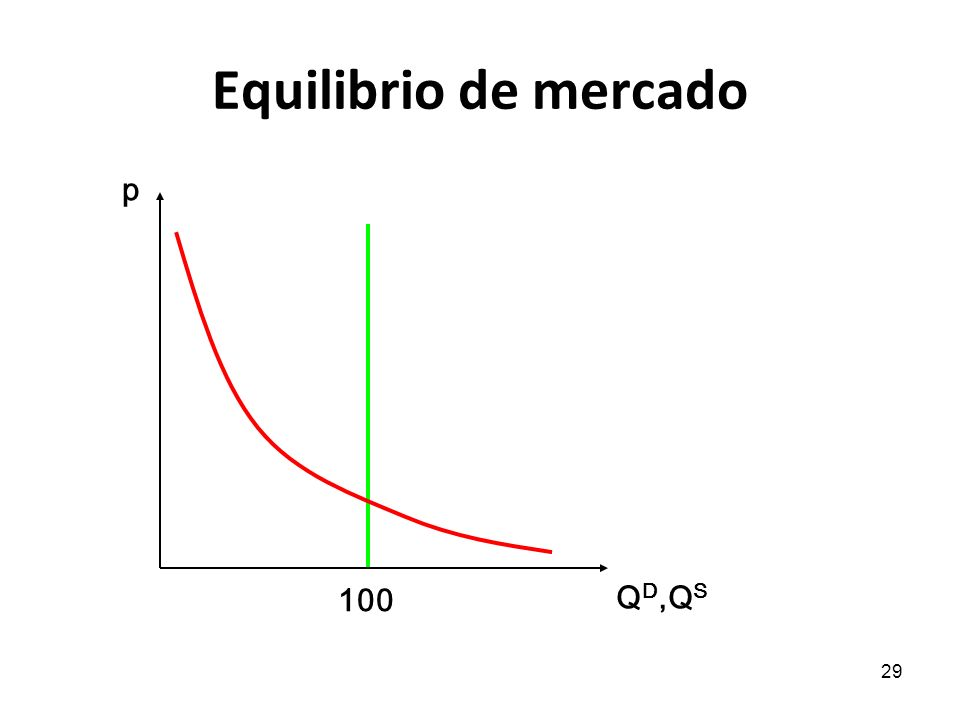 29 Equilibrio de mercado p Q D,Q S 100