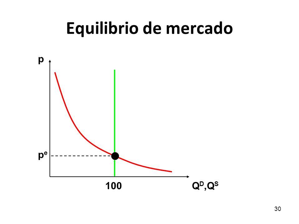 30 Equilibrio de mercado p Q D,Q S pepe 100