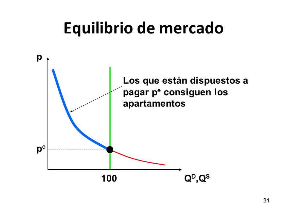31 Equilibrio de mercado p Q D,Q S pepe 100 Los que están dispuestos a pagar p e consiguen los apartamentos