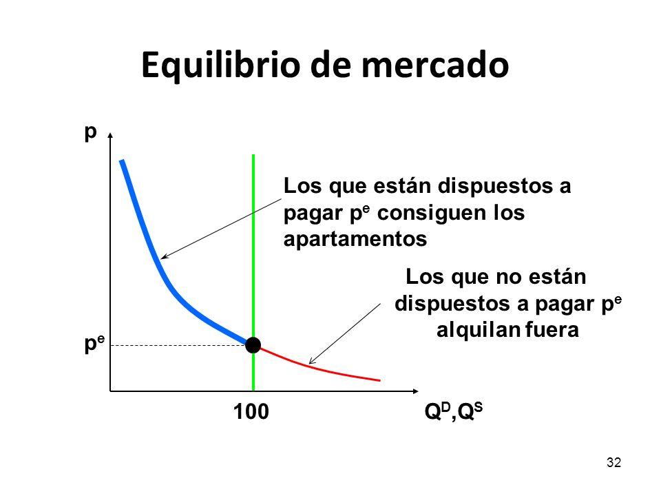 32 Equilibrio de mercado p Q D,Q S pepe 100 Los que están dispuestos a pagar p e consiguen los apartamentos Los que no están dispuestos a pagar p e al