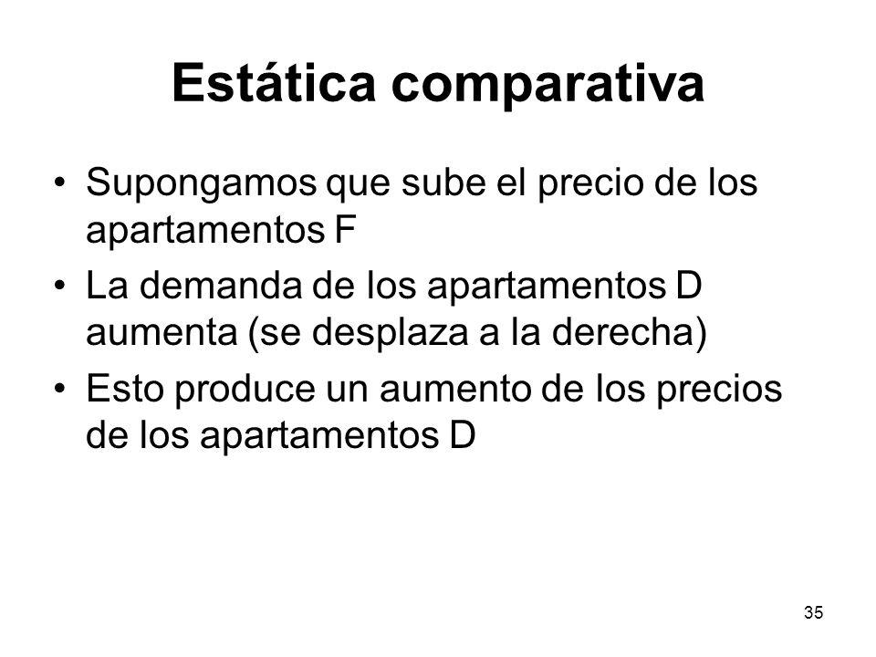 35 Estática comparativa Supongamos que sube el precio de los apartamentos F La demanda de los apartamentos D aumenta (se desplaza a la derecha) Esto p