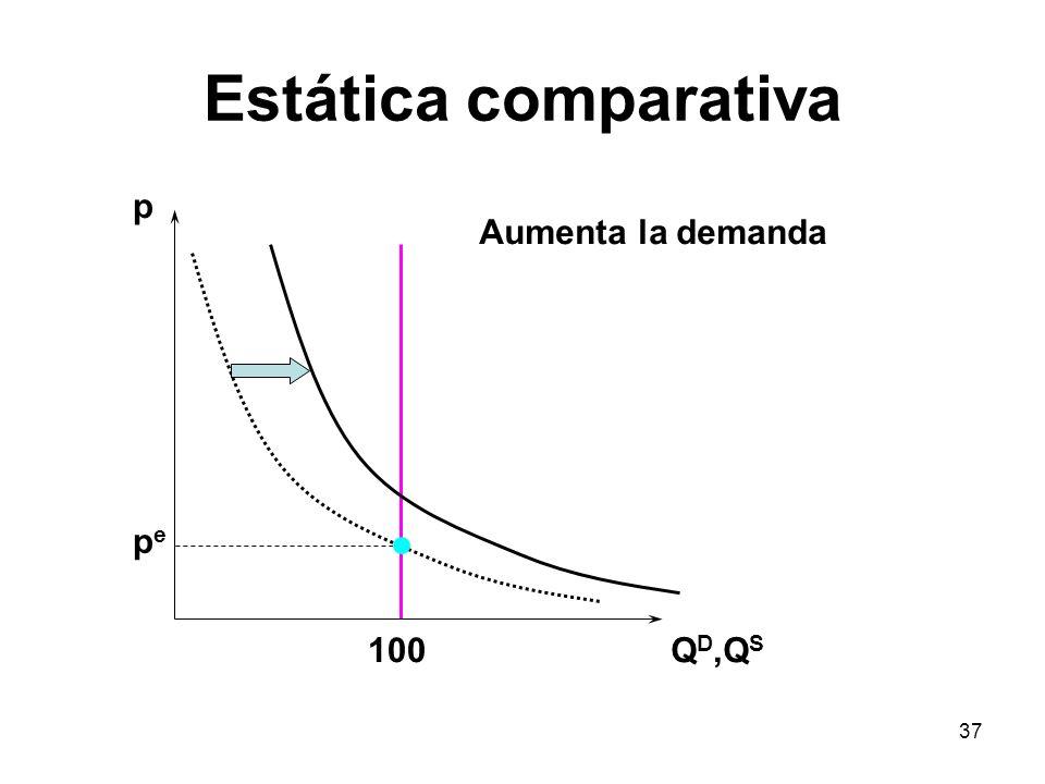 37 Estática comparativa p Q D,Q S pepe 100 Aumenta la demanda