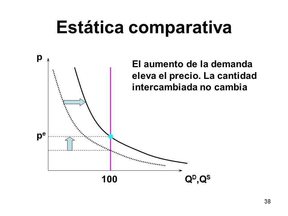 38 Estática comparativa p Q D,Q S pepe 100 El aumento de la demanda eleva el precio. La cantidad intercambiada no cambia