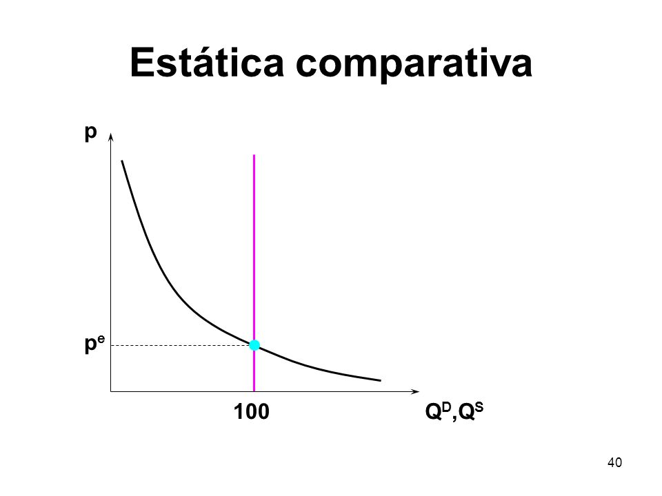 40 Estática comparativa p Q D,Q S pepe 100