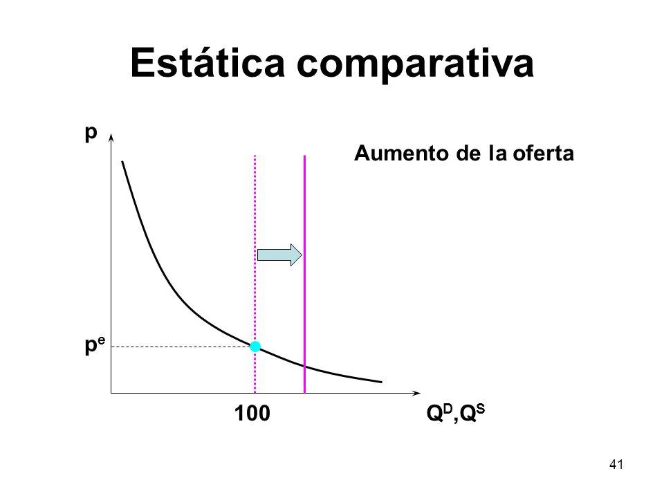 41 Estática comparativa p Q D,Q S 100 Aumento de la oferta pepe