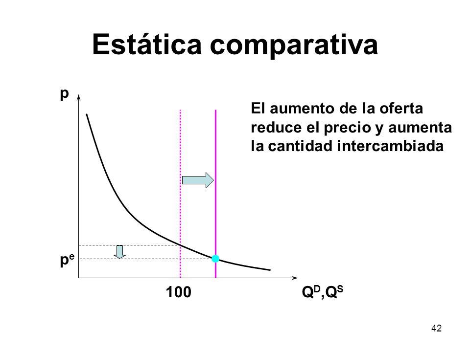 42 Estática comparativa p Q D,Q S pepe 100 El aumento de la oferta reduce el precio y aumenta la cantidad intercambiada