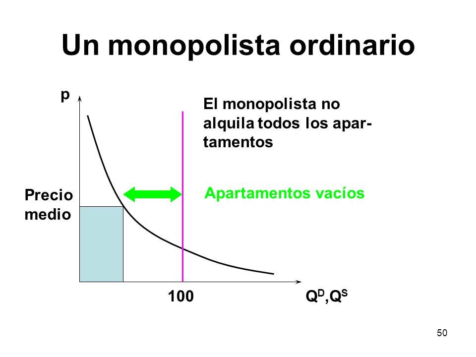 50 Un monopolista ordinario p Q D,Q S Precio medio El monopolista no alquila todos los apar- tamentos 100 Apartamentos vacíos