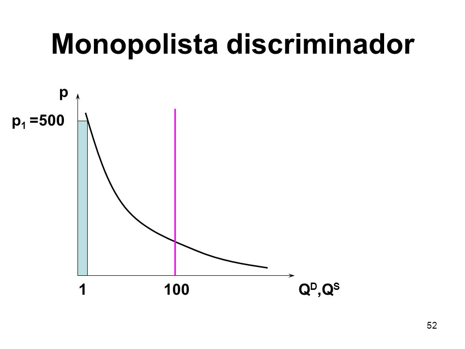 52 Monopolista discriminador p Q D,Q S 100 p 1 =500 1