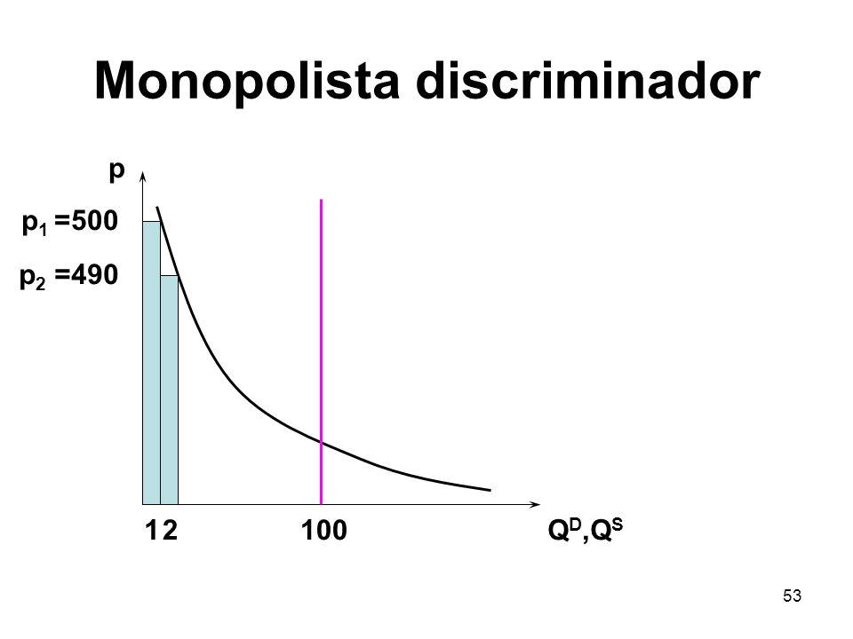 53 Monopolista discriminador p Q D,Q S 100 p 1 =500 p 2 =490 12