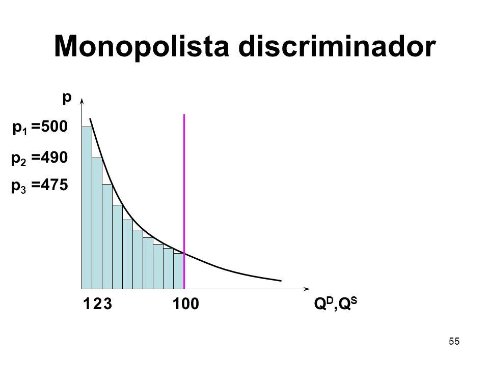 55 Monopolista discriminador p Q D,Q S 100 p 1 =500 p 2 =490 12 p 3 =475 3