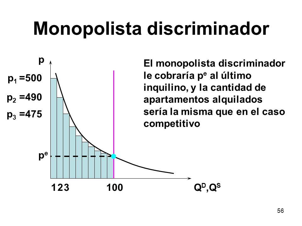 56 Monopolista discriminador p Q D,Q S 100 p 1 =500 p 2 =490 12 p 3 =475 3 pepe El monopolista discriminador le cobraría p e al último inquilino, y la