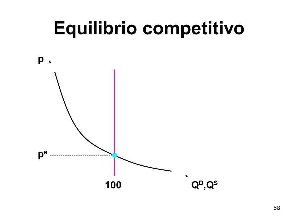 58 Equilibrio competitivo p Q D,Q S pepe 100