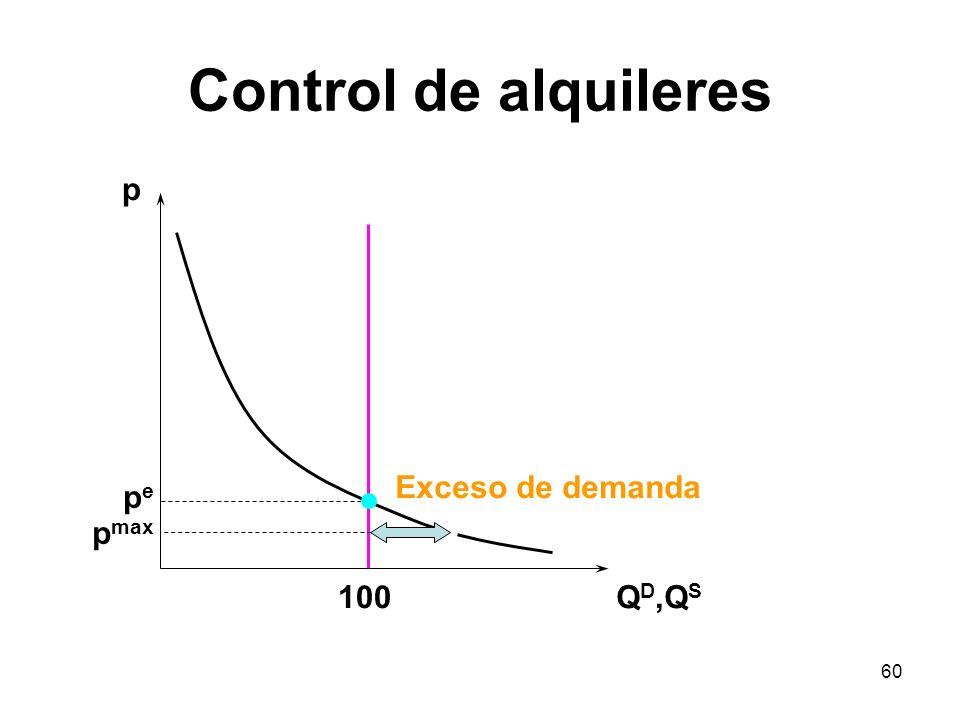 60 Control de alquileres p Q D,Q S pepe 100 p max Exceso de demanda