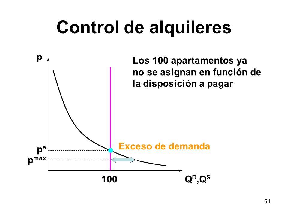 61 Control de alquileres p Q D,Q S pepe 100 p max Exceso de demanda Los 100 apartamentos ya no se asignan en función de la disposición a pagar