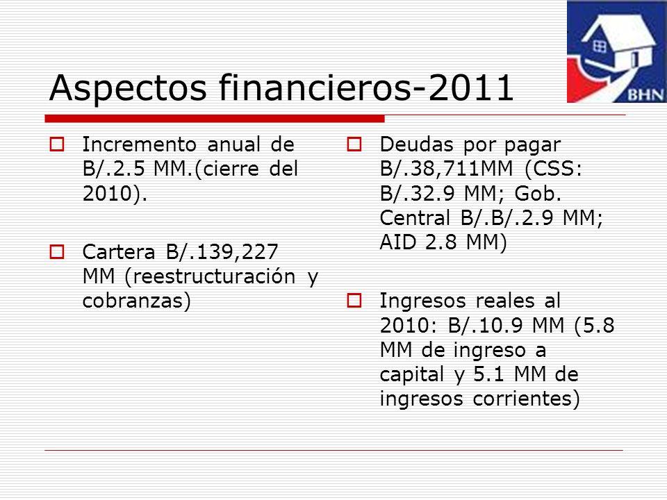 Aspectos financieros-2011 Incremento anual de B/.2.5 MM.(cierre del 2010). Cartera B/.139,227 MM (reestructuración y cobranzas) Deudas por pagar B/.38