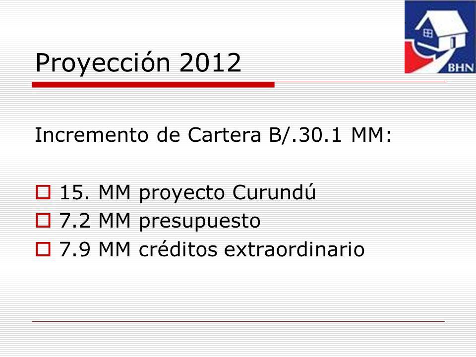 Proyección 2012 Incremento de Cartera B/.30.1 MM: 15. MM proyecto Curundú 7.2 MM presupuesto 7.9 MM créditos extraordinario