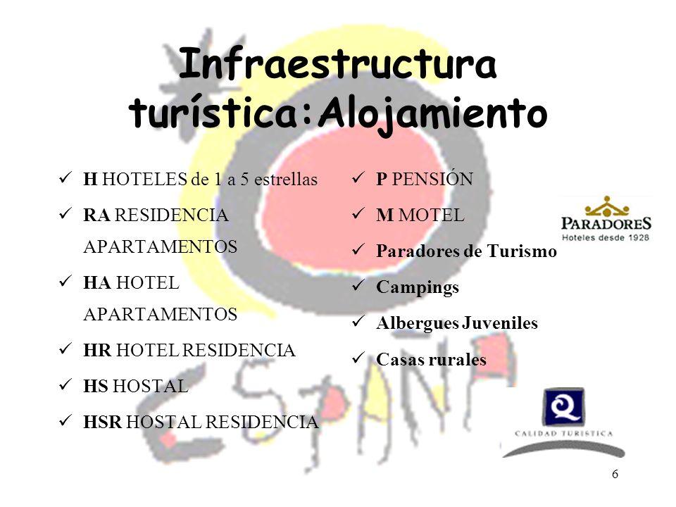 6 Infraestructura turística:Alojamiento H HOTELES de 1 a 5 estrellas RA RESIDENCIA APARTAMENTOS HA HOTEL APARTAMENTOS HR HOTEL RESIDENCIA HS HOSTAL HS