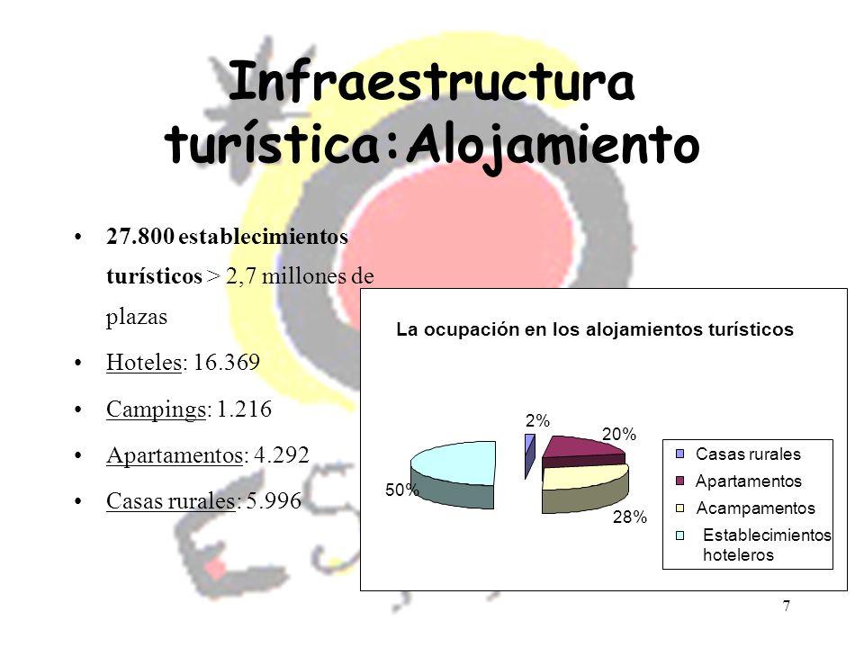 7 Infraestructura turística:Alojamiento 27.800 establecimientos turísticos > 2,7 millones de plazas Hoteles: 16.369 Campings: 1.216 Apartamentos: 4.29
