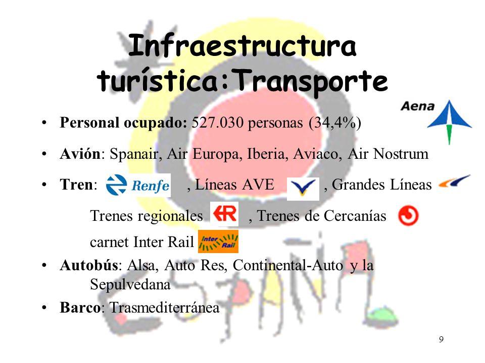 10 Infraestructura turística:Transporte Alquiler de coches: –Budget Car Rental – Hertz, Aerocity –Alcar –Avis –Europcar – National ATESA –Rucar –Direct Car –Supercars Rentals –Transauto Rent A Car