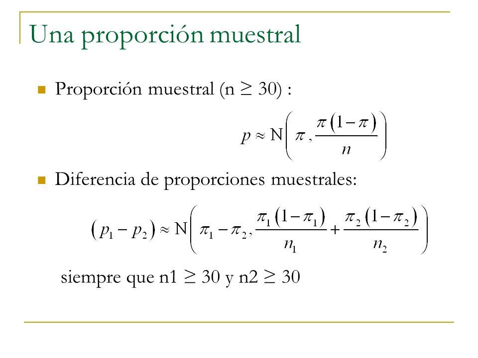 Una proporción muestral Proporción muestral (n 30) : Diferencia de proporciones muestrales: siempre que n1 30 y n2 30