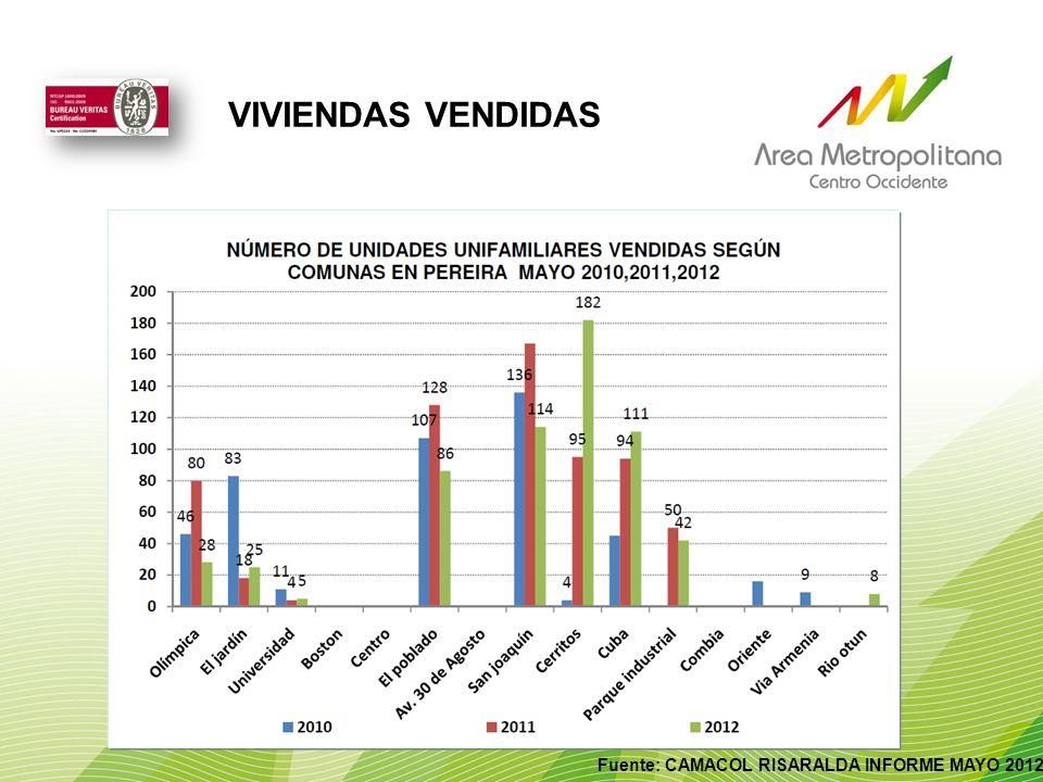 Fuente: CAMACOL RISARALDA INFORME MAYO 2012 VIVIENDAS VENDIDAS