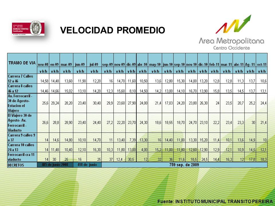 Fuente: INSTITUTO MUNICIPAL TRANSITO PEREIRA VELOCIDAD PROMEDIO