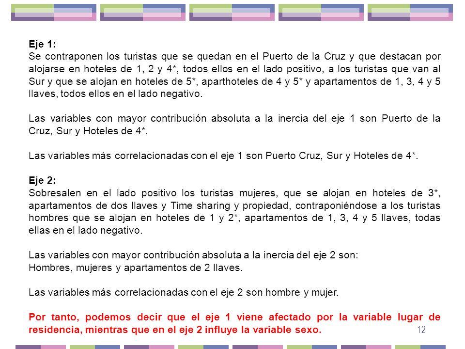 12 Eje 1: Se contraponen los turistas que se quedan en el Puerto de la Cruz y que destacan por alojarse en hoteles de 1, 2 y 4*, todos ellos en el lad