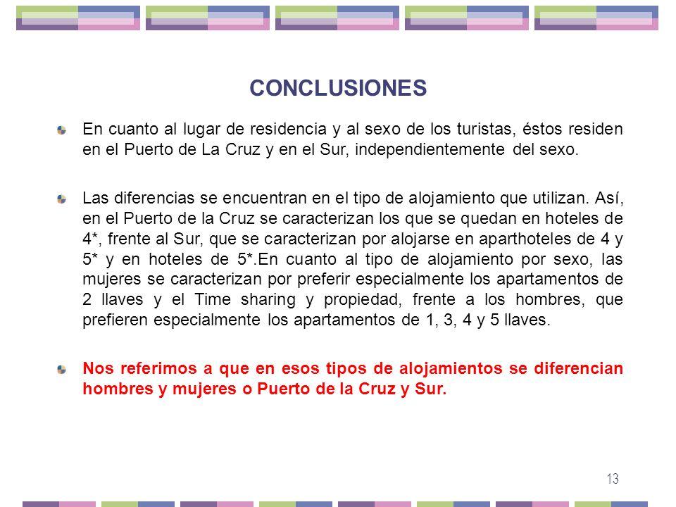 13 CONCLUSIONES En cuanto al lugar de residencia y al sexo de los turistas, éstos residen en el Puerto de La Cruz y en el Sur, independientemente del