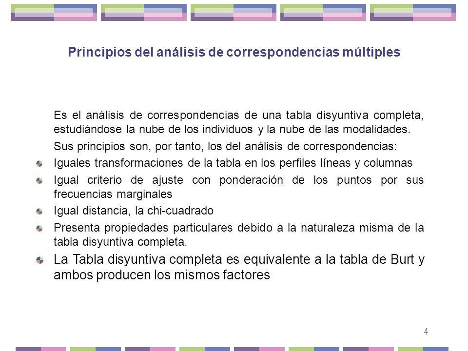 4 Principios del análisis de correspondencias múltiples Es el análisis de correspondencias de una tabla disyuntiva completa, estudiándose la nube de l