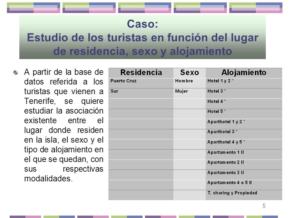 5 Caso: Estudio de los turistas en función del lugar de residencia, sexo y alojamiento A partir de la base de datos referida a los turistas que vienen