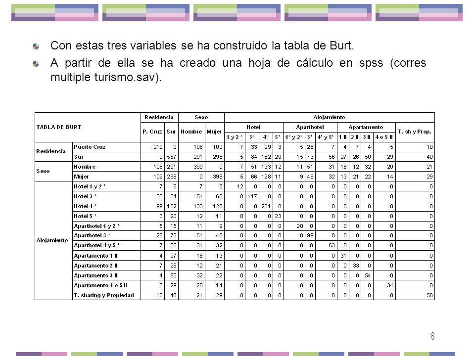 6 Con estas tres variables se ha construido la tabla de Burt. A partir de ella se ha creado una hoja de cálculo en spss (corres multiple turismo.sav).