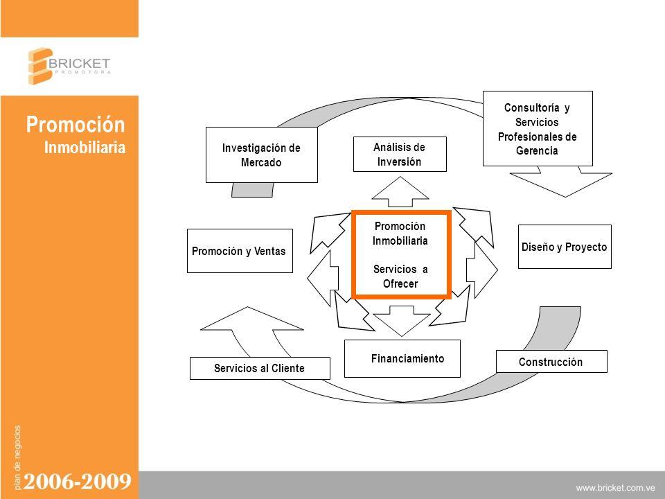 VISION Y MISION Servicios al Cliente Promoción Inmobiliaria Servicios a Ofrecer Diseño y Proyecto Construcción Promoción y Ventas Financiamiento Consu