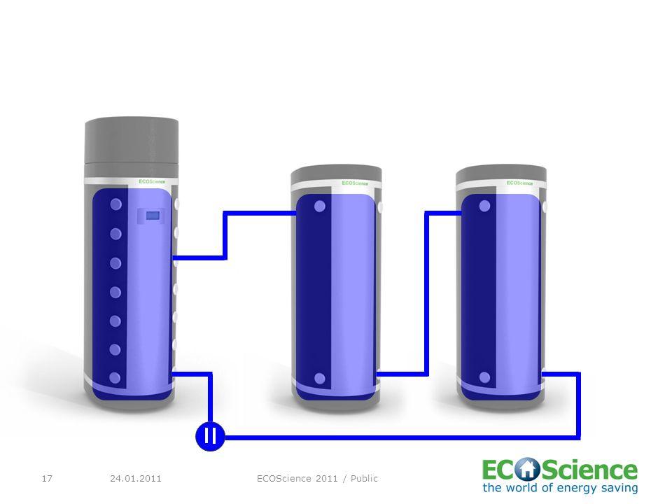 24.01.2011ECOScience 2011 / Public17