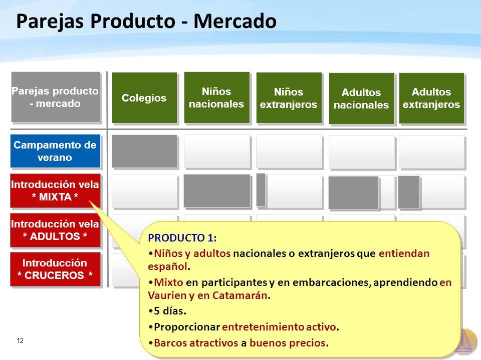 12 Parejas Producto - Mercado Colegios Campamento de verano Introducción vela * MIXTA * Introducción vela * ADULTOS * Introducción * CRUCEROS * Introd