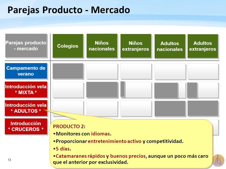 13 Parejas Producto - Mercado Colegios Campamento de verano Introducción vela * MIXTA * Introducción vela * ADULTOS * Introducción * CRUCEROS * Introd