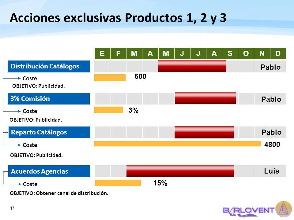 17 Acciones exclusivas Productos 1, 2 y 3 EFMAMJJASOND Distribución Catálogos 3% Comisión Reparto Catálogos Acuerdos Agencias Coste 600 Pablo Coste 3%