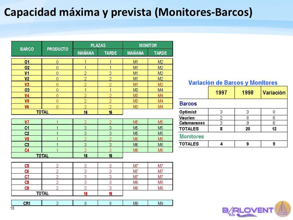 18 Capacidad máxima y prevista (Monitores-Barcos)