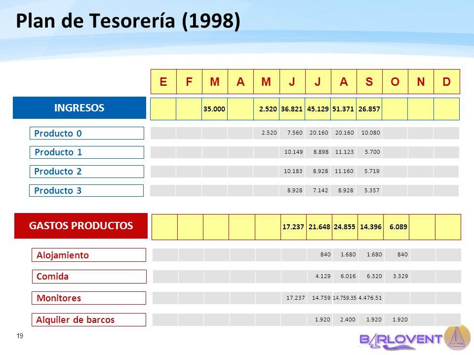 19 Plan de Tesorería (1998) EFMAMJJASOND 2.5207.56020.160 10.080 Producto 0 10.1498.89811.1235.700 Producto 1 10.1838.92811.1605.719 Producto 2 8.9287
