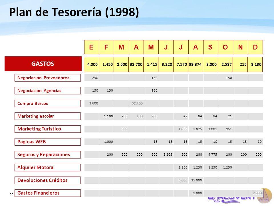 20 Plan de Tesorería (1998) EFMAMJJASOND 250150 Negociación Proveedores 150 Negociación Agencias 3.60032.400 Compra Barcos 1.1007001009004284 21 Marke