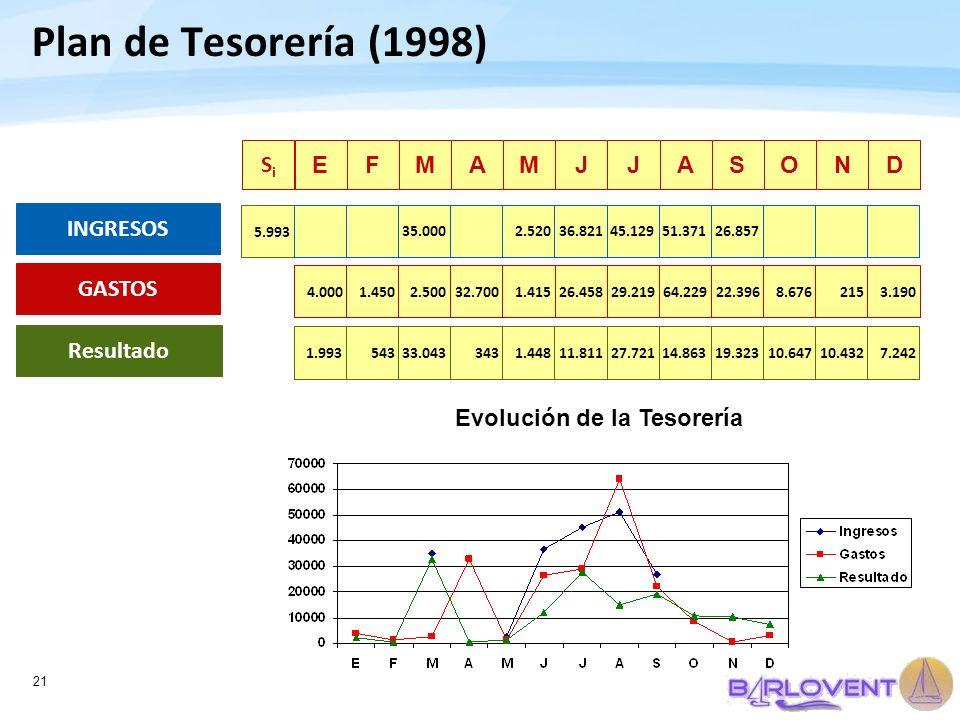 21 Plan de Tesorería (1998) EFMAMJJASOND Resultado 5431.99333.0433431.44811.81127.72114.86319.32310.64710.4327.242 5.993 INGRESOS 35.0002.52036.82145.