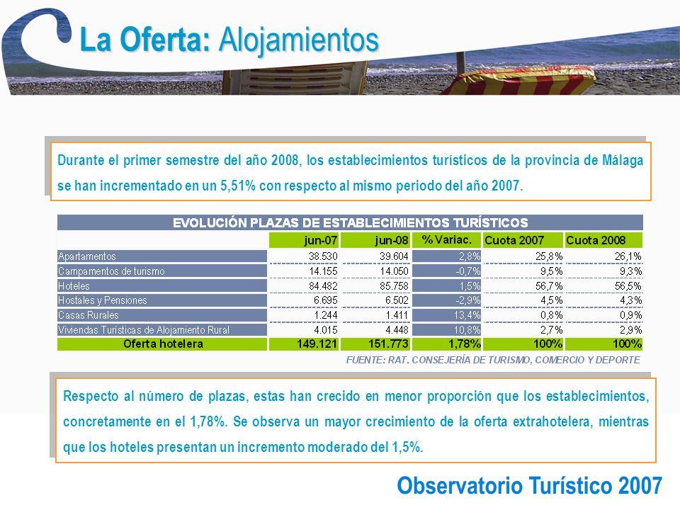 La Oferta: Alojamientos Respecto al número de plazas, estas han crecido en menor proporción que los establecimientos, concretamente en el 1,78%.