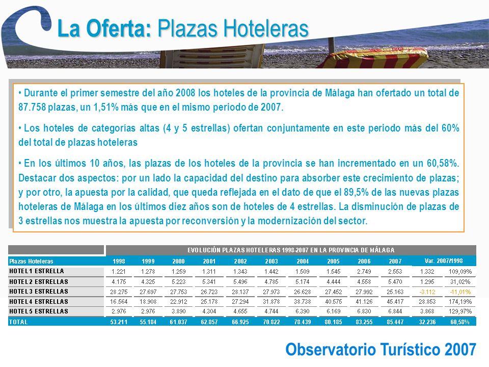 La Oferta: Plazas Hoteleras Durante el primer semestre del año 2008 los hoteles de la provincia de Málaga han ofertado un total de 87.758 plazas, un 1,51% más que en el mismo periodo de 2007.