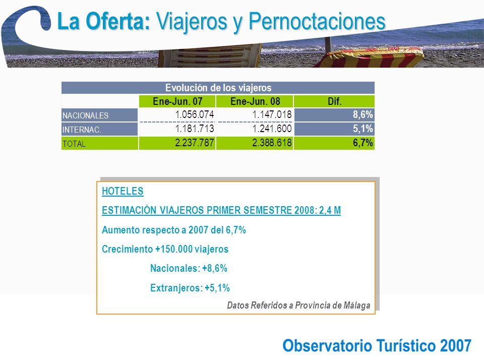 HOTELES ESTIMACIÓN VIAJEROS PRIMER SEMESTRE 2008: 2,4 M Aumento respecto a 2007 del 6,7% Crecimiento +150.000 viajeros Nacionales: +8,6% Extranjeros: +5,1% Datos Referidos a Provincia de Málaga HOTELES ESTIMACIÓN VIAJEROS PRIMER SEMESTRE 2008: 2,4 M Aumento respecto a 2007 del 6,7% Crecimiento +150.000 viajeros Nacionales: +8,6% Extranjeros: +5,1% Datos Referidos a Provincia de Málaga La Oferta: Viajeros y Pernoctaciones