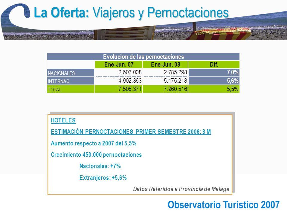 HOTELES ESTIMACIÓN PERNOCTACIONES PRIMER SEMESTRE 2008: 8 M Aumento respecto a 2007 del 5,5% Crecimiento 450.000 pernoctaciones Nacionales: +7% Extranjeros: +5,6% Datos Referidos a Provincia de Málaga HOTELES ESTIMACIÓN PERNOCTACIONES PRIMER SEMESTRE 2008: 8 M Aumento respecto a 2007 del 5,5% Crecimiento 450.000 pernoctaciones Nacionales: +7% Extranjeros: +5,6% Datos Referidos a Provincia de Málaga
