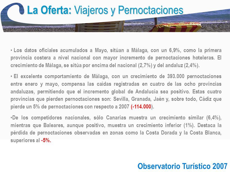La Oferta: Viajeros y Pernoctaciones Los datos oficiales acumulados a Mayo, sitúan a Málaga, con un 6,9%, como la primera provincia costera a nivel nacional con mayor incremento de pernoctaciones hoteleras.
