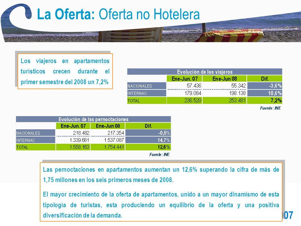 La Oferta: Oferta no Hotelera Los viajeros en apartamentos turísticos crecen durante el primer semestre del 2008 un 7,2% Las pernoctaciones en apartamentos aumentan un 12,6% superando la cifra de más de 1,75 millones en los seis primeros meses de 2008.