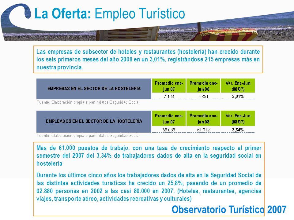 La Oferta: Empleo Turístico Más de 61.000 puestos de trabajo, con una tasa de crecimiento respecto al primer semestre del 2007 del 3,34% de trabajadores dados de alta en la seguridad social en hostelería Durante los últimos cinco años los trabajadores dados de alta en la Seguridad Social de las distintas actividades turísticas ha crecido un 25,8%, pasando de un promedio de 62.880 personas en 2002 a las casi 80.000 en 2007.