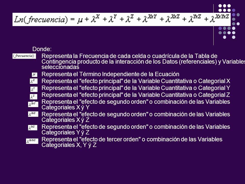 Donde: Representa la Frecuencia de cada celda o cuadrícula de la Tabla de Contingencia producto de la interacción de los Datos (referenciales) y Variables seleccionadas Representa el Término Independiente de la Ecuación Representa el efecto principal de la Variable Cuantitativa o Categorial X Representa el efecto principal de la Variable Cuantitativa o Categorial Y Representa el efecto principal de la Variable Cuantitativa o Categorial Z Representa el efecto de segundo orden o combinación de las Variables Categoriales X ý Y Representa el efecto de segundo orden o combinación de las Variables Categoriales X ý Z Representa el efecto de segundo orden o combinación de las Variables Categoriales Y ý Z Representa el efecto de tercer orden o combinación de las Variables Categoriales X, Y ý Z