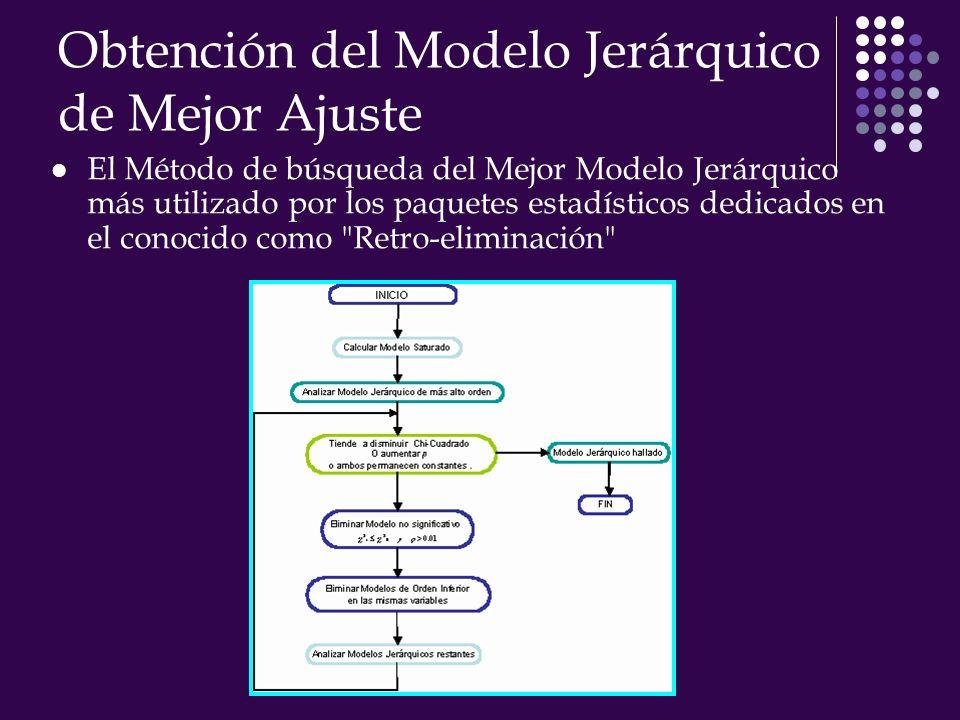 Obtención del Modelo Jerárquico de Mejor Ajuste El Método de búsqueda del Mejor Modelo Jerárquico más utilizado por los paquetes estadísticos dedicados en el conocido como Retro-eliminación